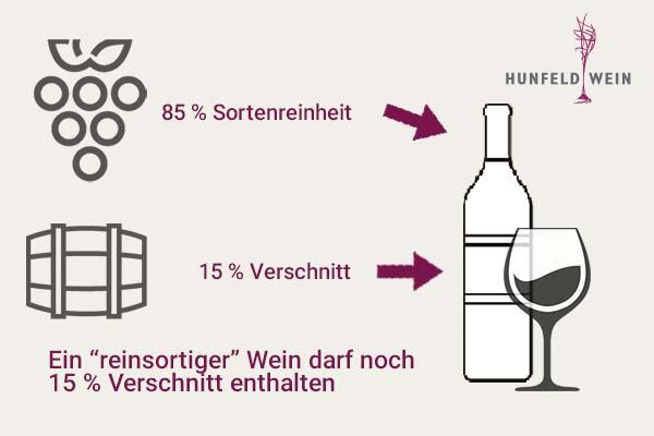 Reinsortiger Wein darf Verschnitt enthalten