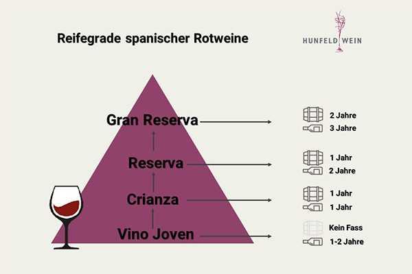 Reifestufen spanischer Rotweine