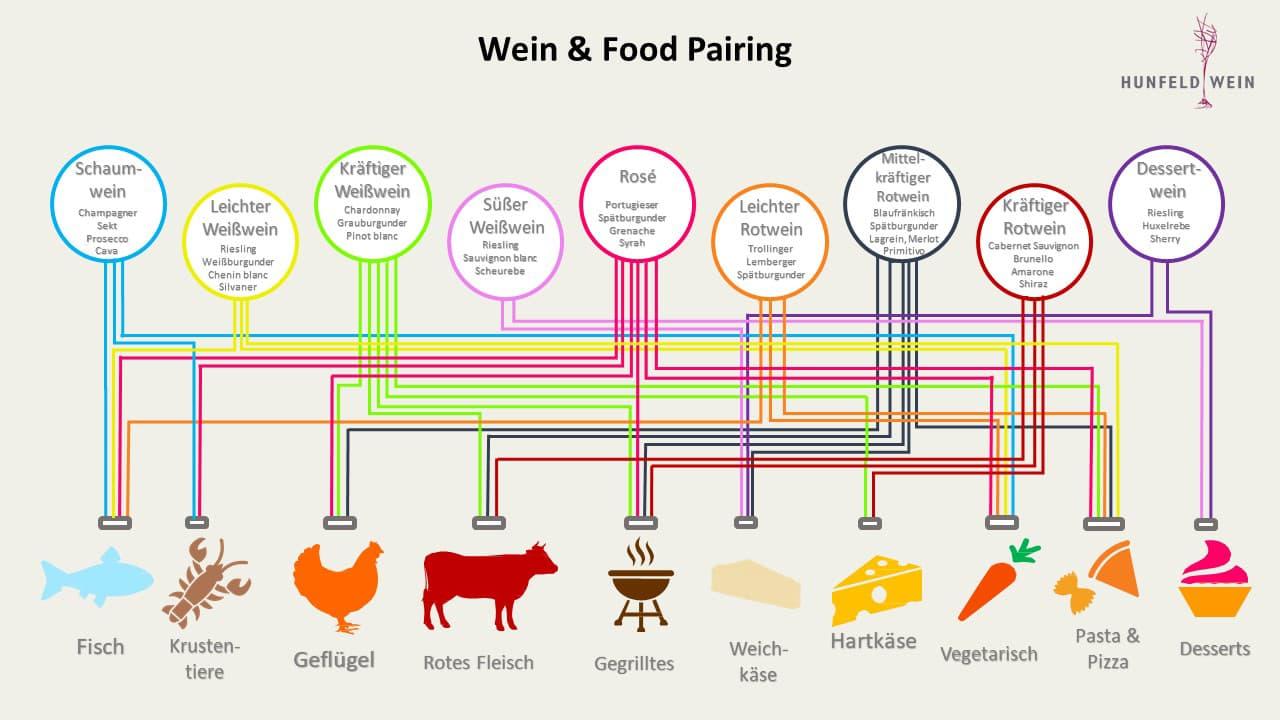Wein und Food Pairing